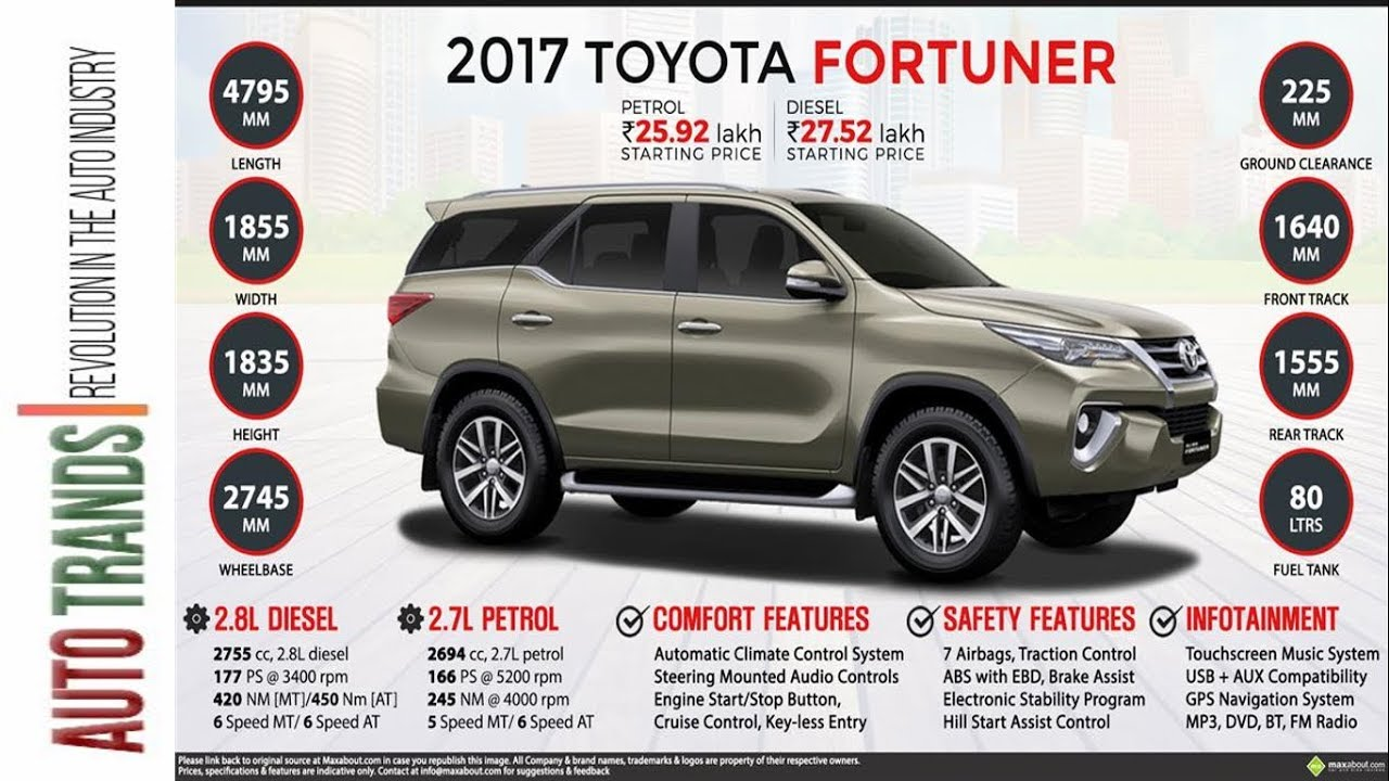 New 2018 Toyota Fortuner || Price, features, specifications & variants  detailed