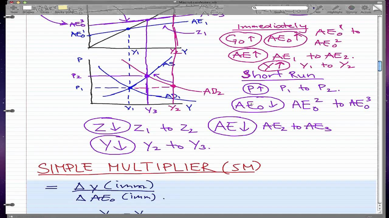 Keynes' Theory of Investment Multiplier (With Diagram)