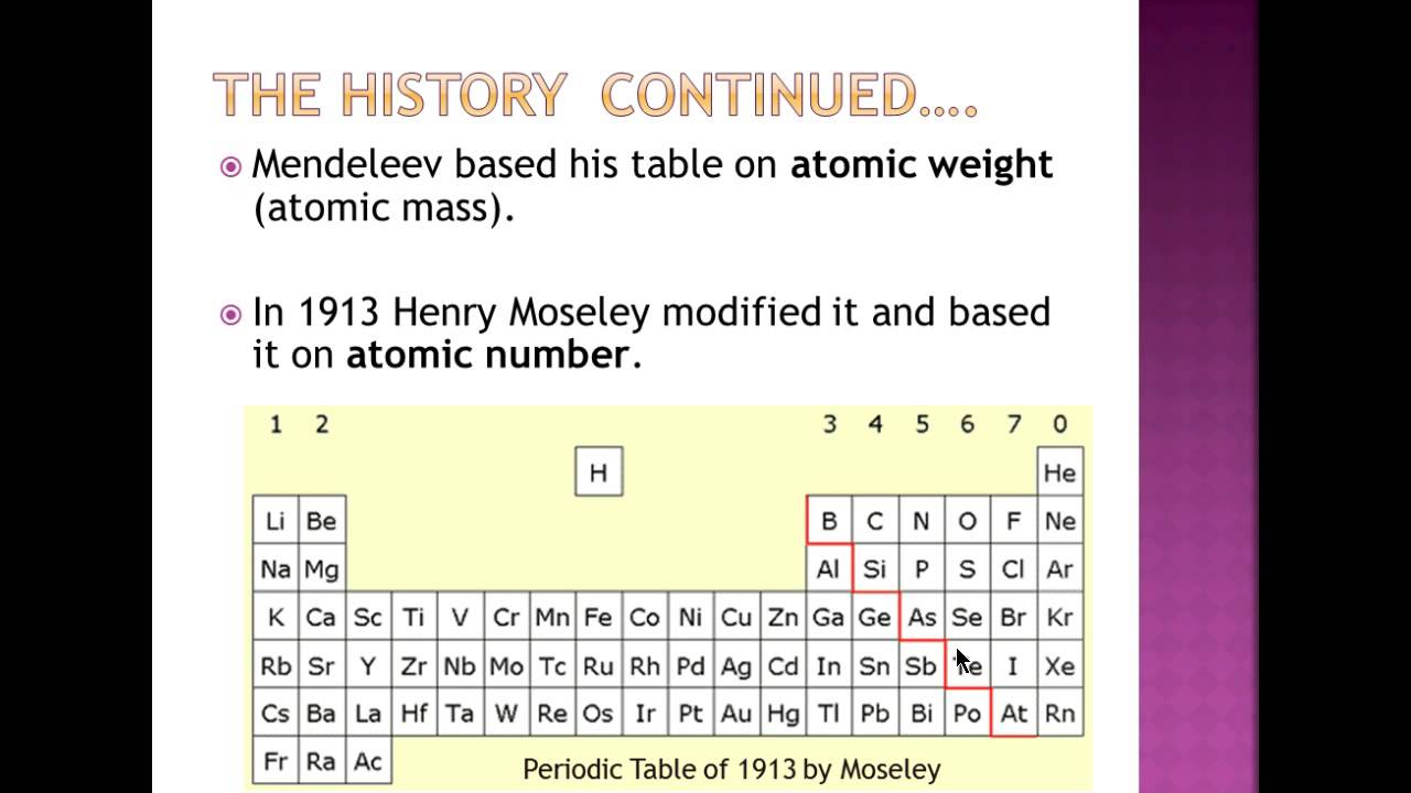 Patterns in the periodic table youtube patterns in the periodic table gamestrikefo Choice Image