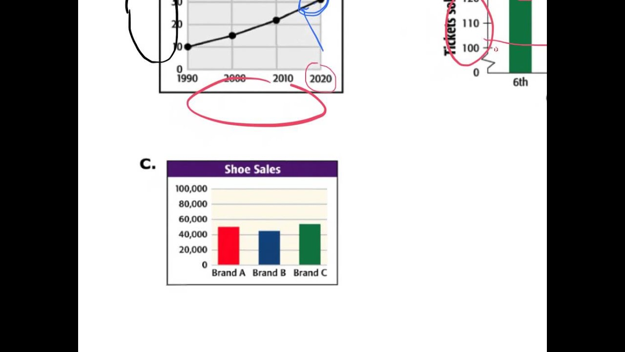 Uncategorized Misleading Graphs Worksheet misleading graphs and statistics clip youtube clip