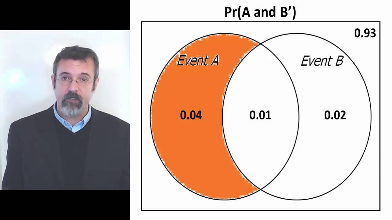venn diagram how to find probability of middle