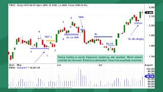 Swing Trading: znajdź swoje podejście do inwestowania