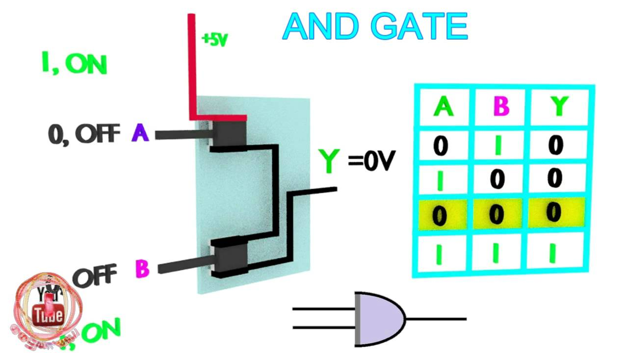 AND gate working function,AND gate power circuit diagram animation ...