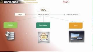 MVC Patron de diseño
