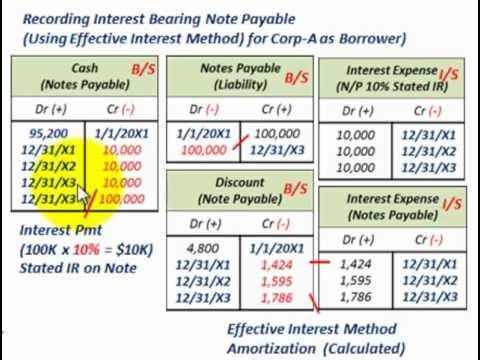 amortization of discount