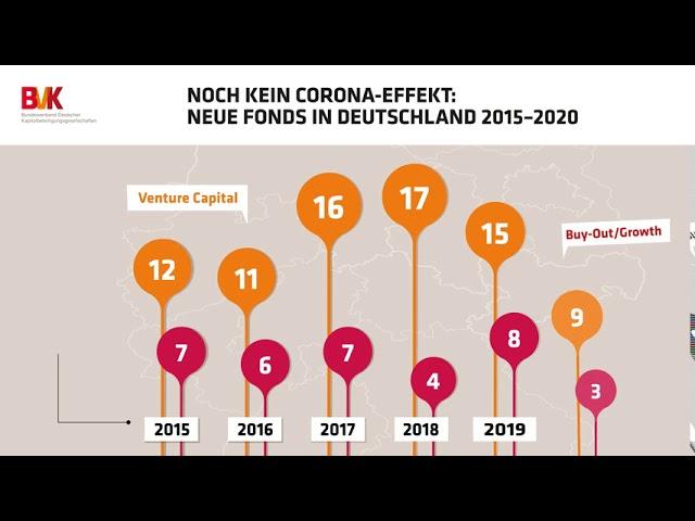 Noch kein Corona-Effekt: Neue Fonds in Deutschland 2015-2020