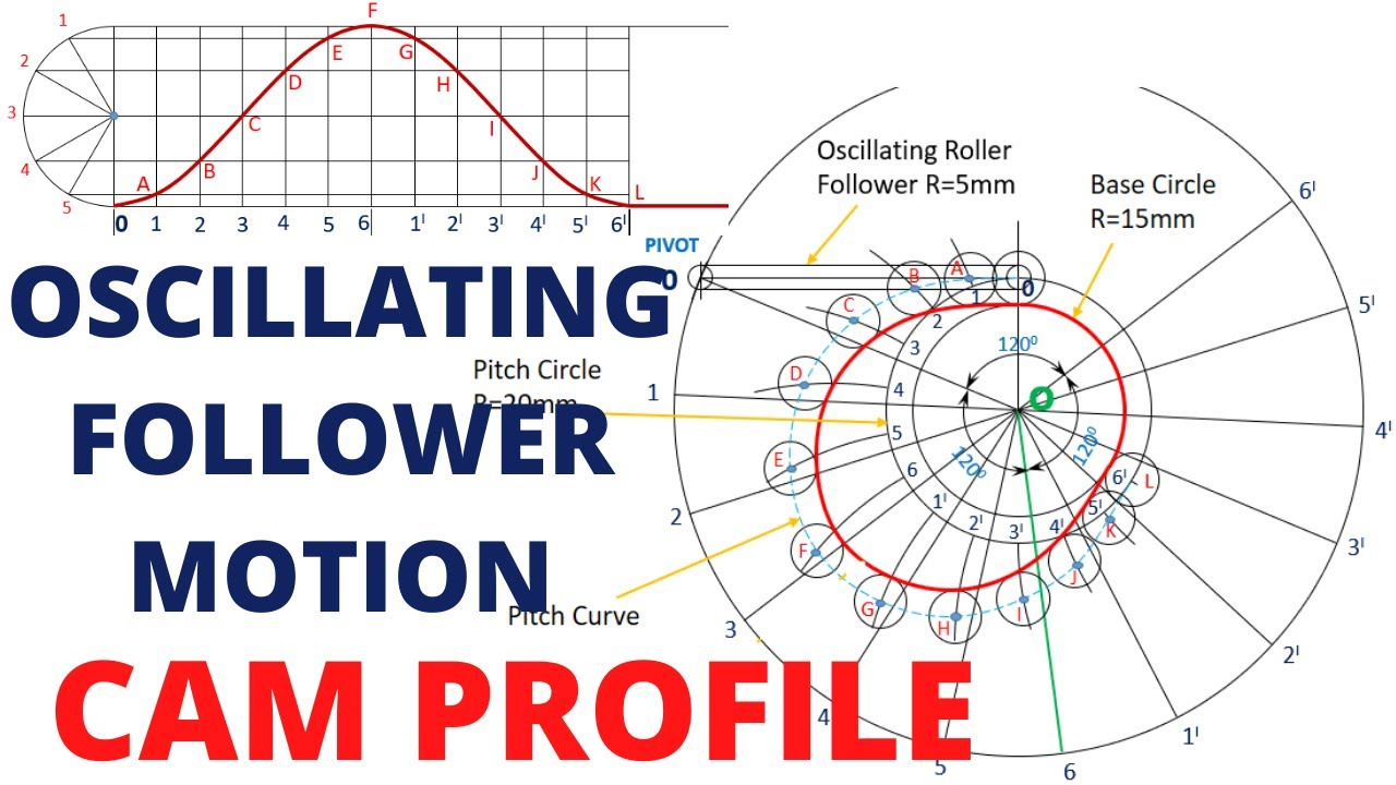 Download HOW TO DRAW THE CAM PROFILE (OSCILLATING ROLLER FOLLOWER) I SIMPLE HARMONIC MOTION