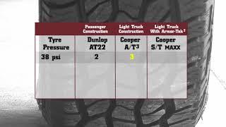 Cooper Puncture Test