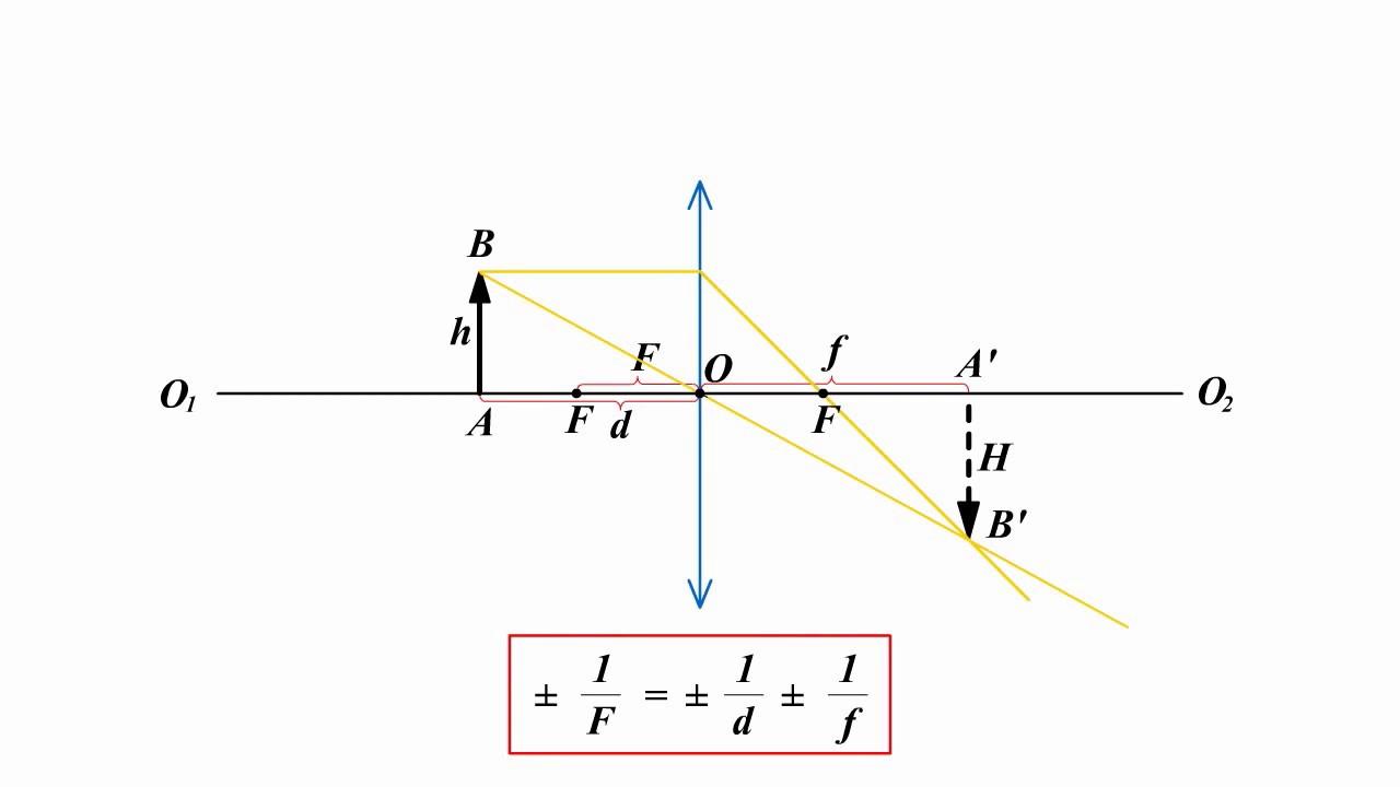 Урок решения задач формула тонкой линзы решение задач на модули