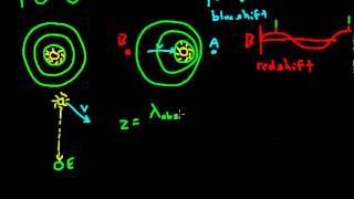 Properties of Light: Doppler Effect