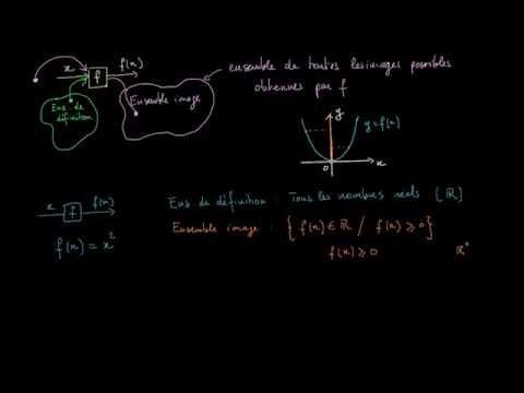 Qu'est ce que l'ensemble image d'une fonction
