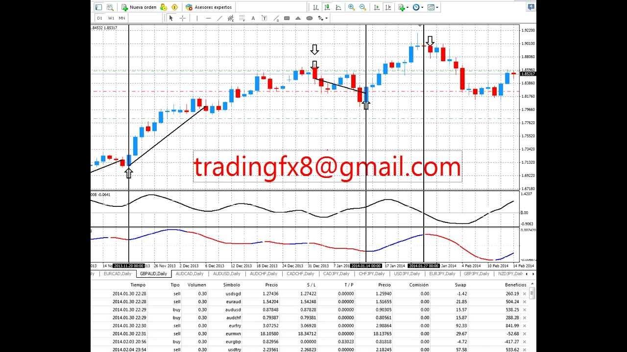 mejor trading forex sistema)