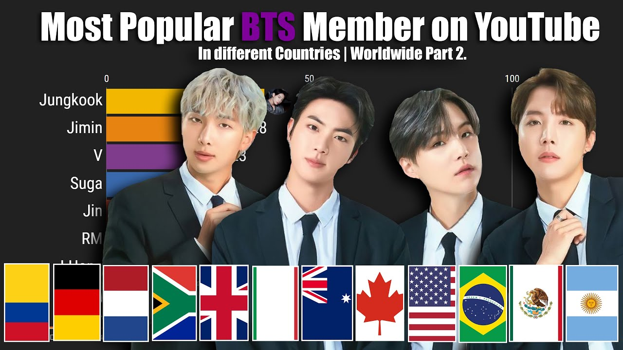 [Part 2] Most Popular BTS Member in Different Countries with Worldwide on YouTube (2013-2021)