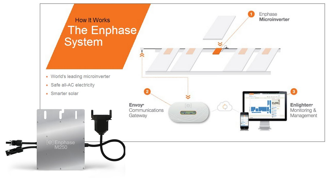 The Enphase System A To Z - How It Works