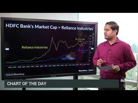 Chart Of The Day: HDFC Bank Beats Reliance Industries' Market Cap