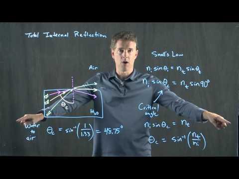 Geometric Optics 2