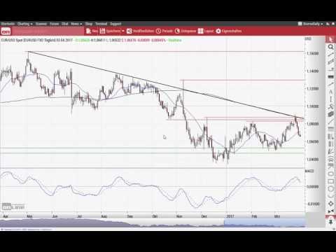 Dow Jones: DAX Rallye ohne Wall Street? - Chart Flash 03.04.2017