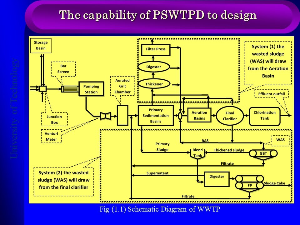 Water Treatment Plant Design : Programmatic simulation for wastewater treatment plant