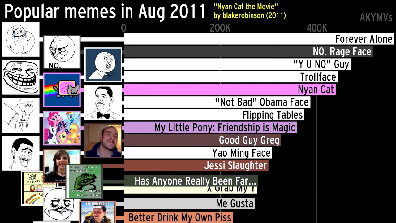 Charting the Most Popular Internet Memes 2004-2019