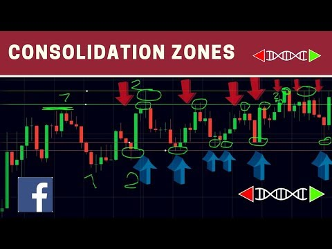 ✅Trading Chart Patterns VI: Consolidation Zones