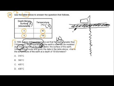 #29 ~ Table of Values ~ 2016 General Curriculum (03) MTEL Math Practice Test 2 ~ GOHacademy.com
