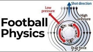 Physics of Football | Banana Kick | Magnus Effect