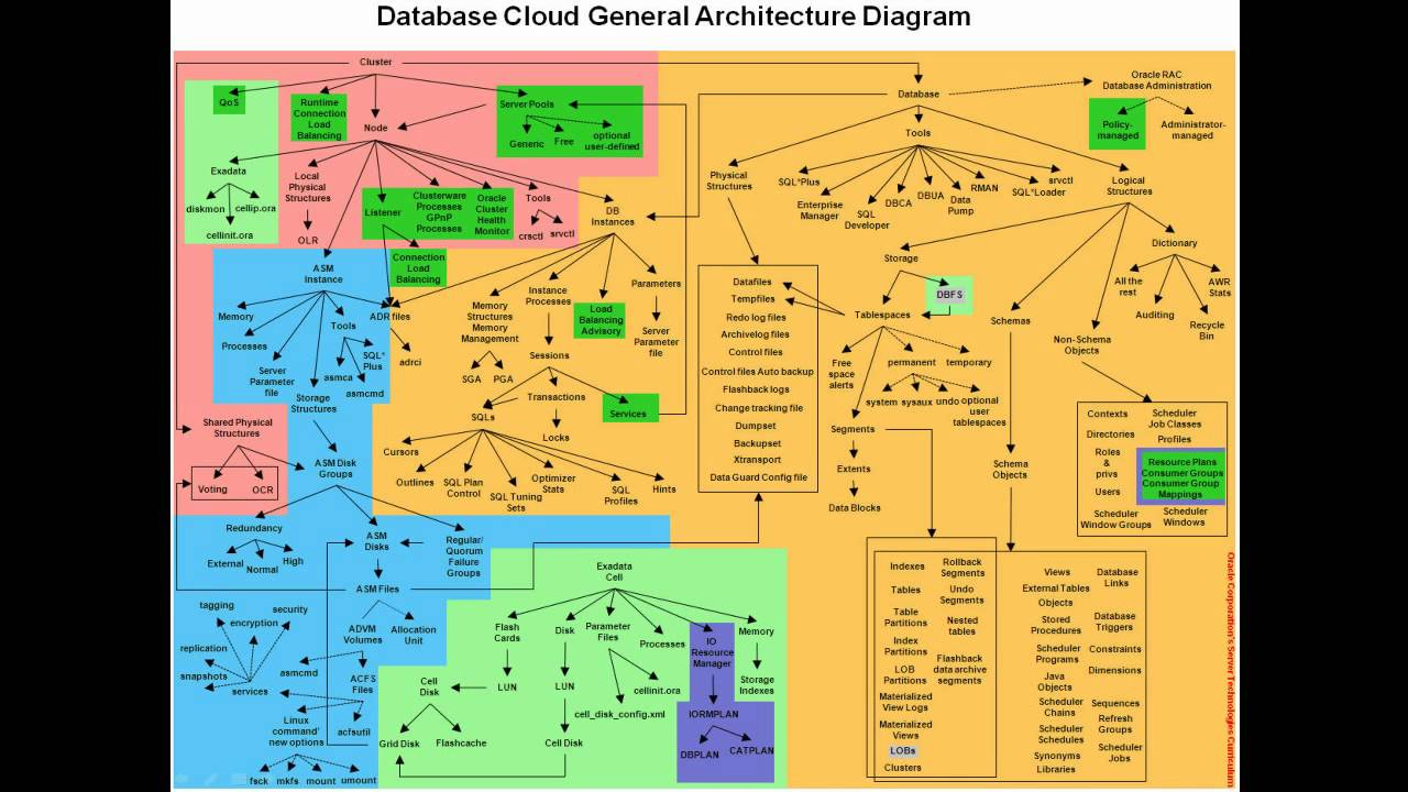 database cloud architecture diagram youtube. Black Bedroom Furniture Sets. Home Design Ideas