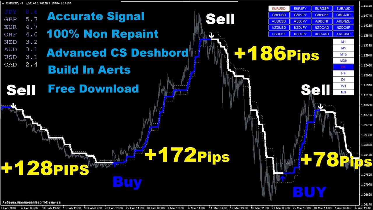 Amazing Trend Indicator