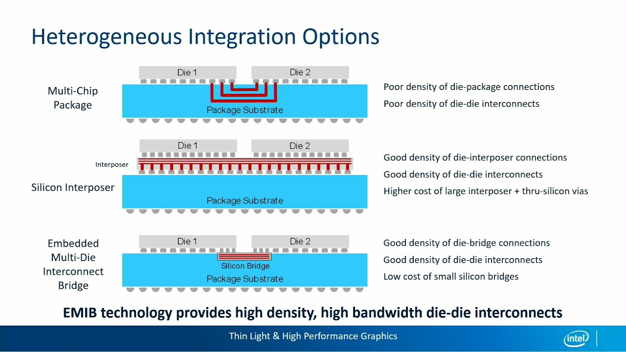 HC30 (2018) | Hot Chips: A Symposium on High Performance Chips