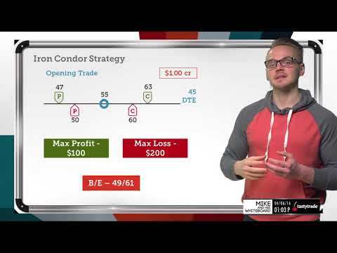 Option Strategies: Iron Condor | Options Trading Concepts