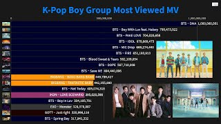 Baixar [BTS 1Billion Milestone]K-Pop Boy Group Most Viewed MV (2010-May2020)