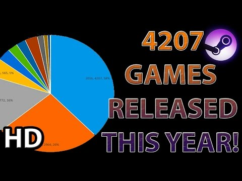 PC Gaming Market Analysis || OVER 4207 Games Released on Steam in 2016  ( 42% Growth From 2015 )