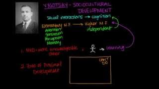 Vygotsky Sociocultural Development