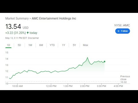 5/13/2021 – Elon Tweet - Bitcoin dives! AMC & DOW UP! Pipeline bribed!