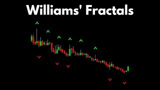 Better Know An Indicator: Williams' Fractals