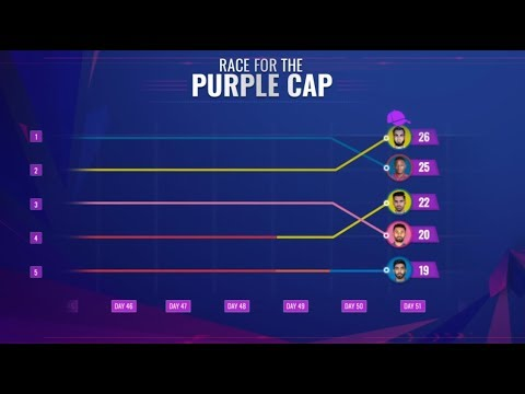 vivo-ipl-2019:-the-race-for-the-purple-cap