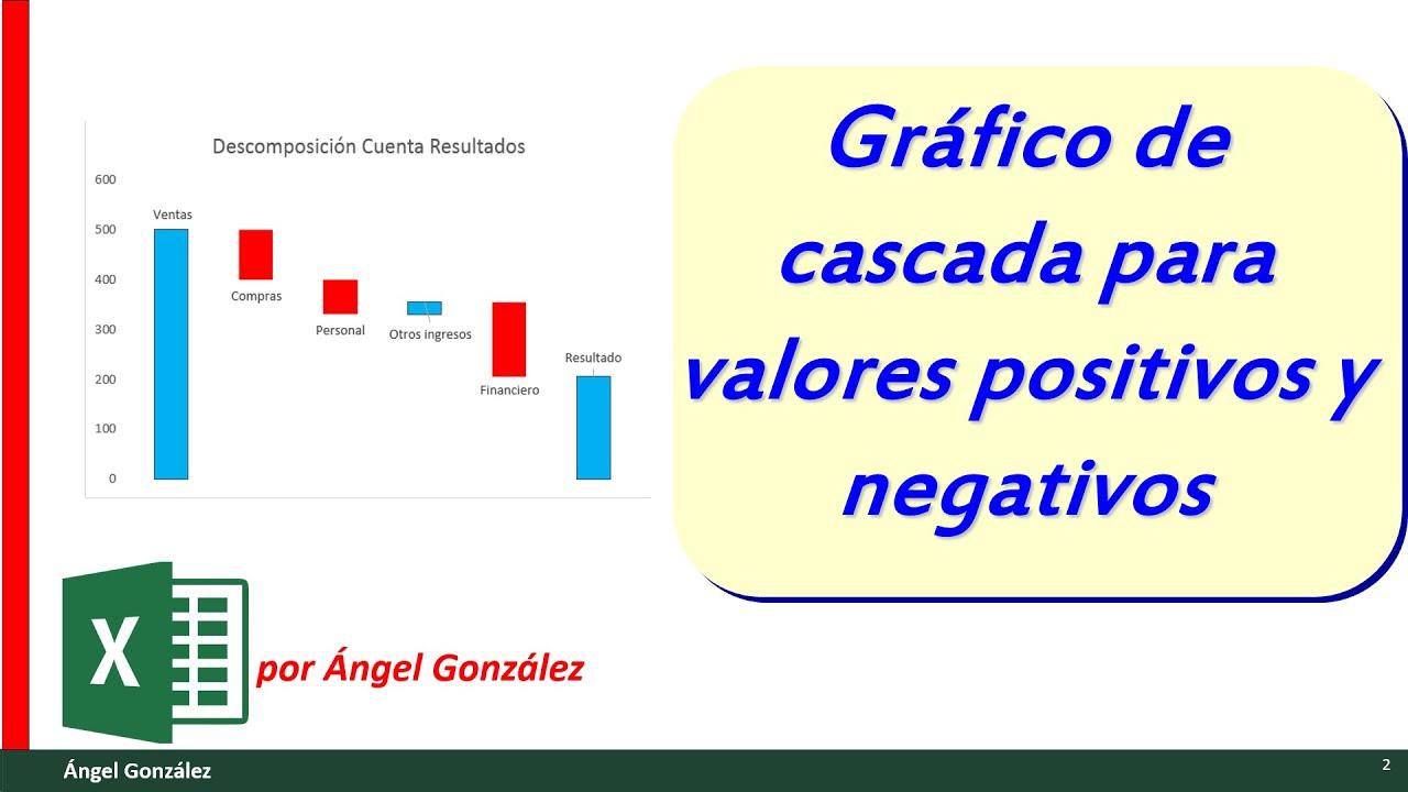 Gráfico de cascada con Excel, para valores positivos y negativos ...