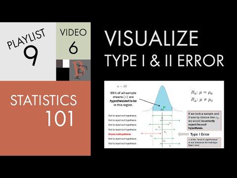 Statistics 101: Visualizing Type I and Type II Error