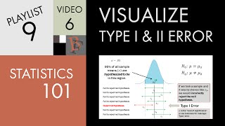 Statistics 101: Visualizing Type I and Type II Error