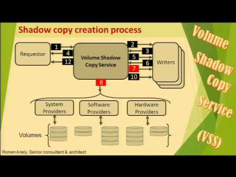 Volume Shadow-Copy Service, By Ronen Ariely