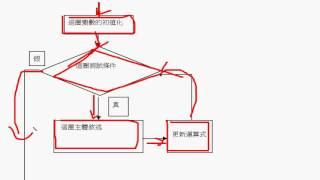 C 程式語言 第二章 2-4迴圈控制while,for