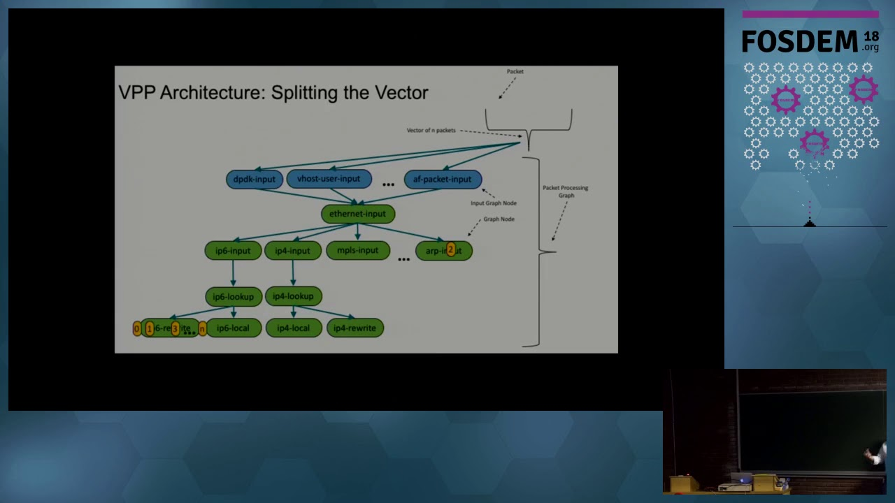 Intro to networking-vector packet processing - Superuser