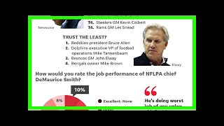 USA TODAY Sports NFL agent poll: Redskins, Bruce Allen get low marks on preparedness, trust