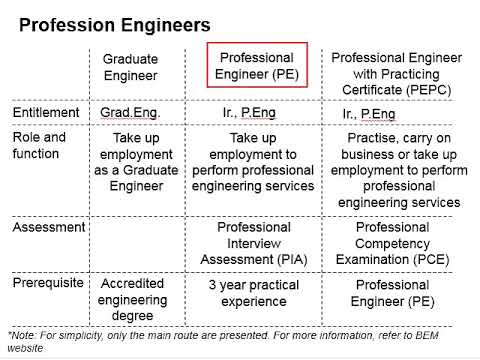 1.1 Types of engineers in Malaysia