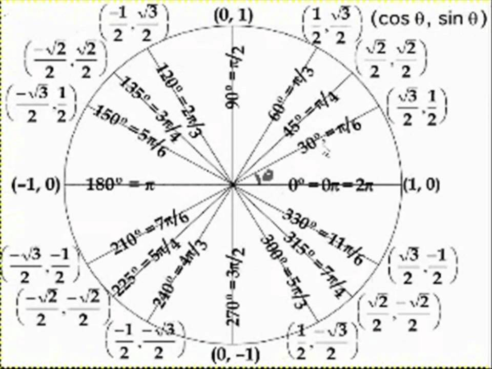 The Unit Circle Definition of Trigonometric Function