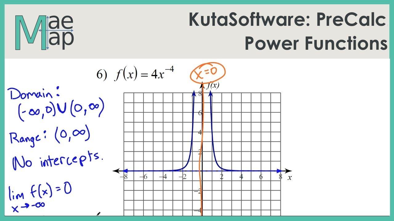 Kutasoftware Precalc Power Functions Youtube
