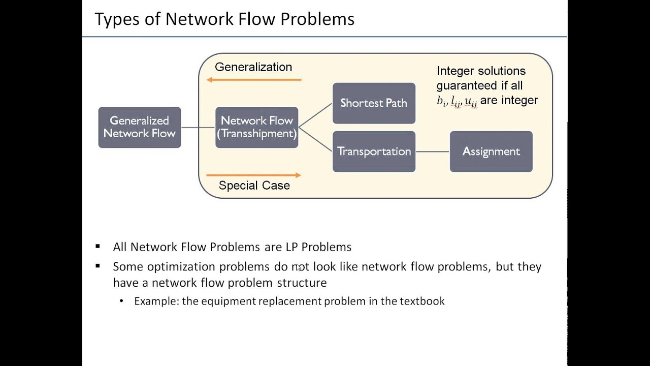 Ch05 09 Types Of Network Flow Problems