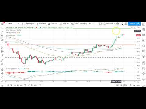 Bitcoin, Ethereum, Litecoin, and Ripple's XRP    Daily Tech Analysis   December 1st, 2020