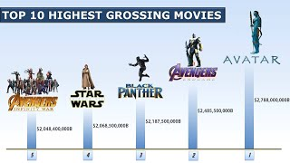 Top 10 Highest Grossing Movies Of All Time/Highest Earned Movies (May 2019) | Narrated