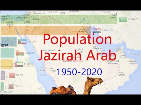 Jazirah Arab Population by country 1950- 2020    Semenanjung Arab  الْجَزِيرَةِ الْعَرَبِيَّة